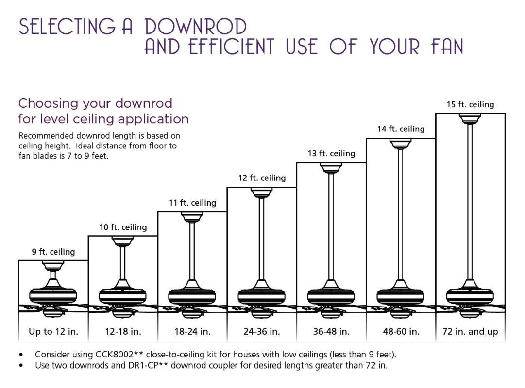 Bathroom fan sizing chart - Ceiling Fan Cfm Chart And Lighting Ideas